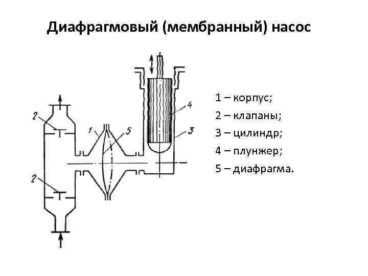 Мембранные (диафрагменные) насосы