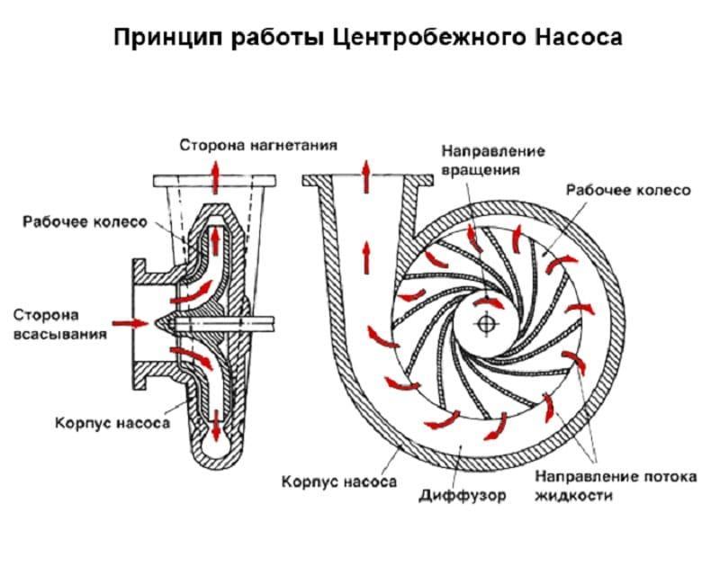 Центробежный насос